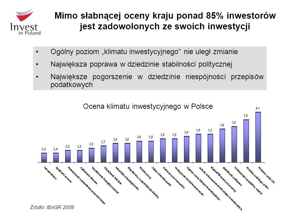 Ocena klimatu inwestycyjnego w Polsce
