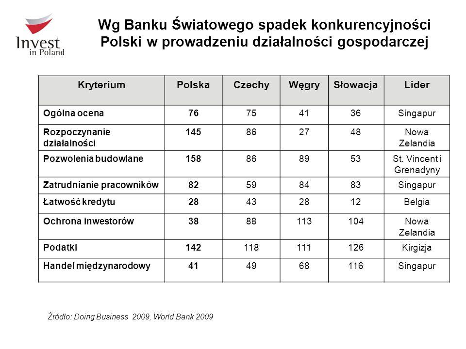 Wg Banku Światowego spadek konkurencyjności Polski w prowadzeniu działalności gospodarczej