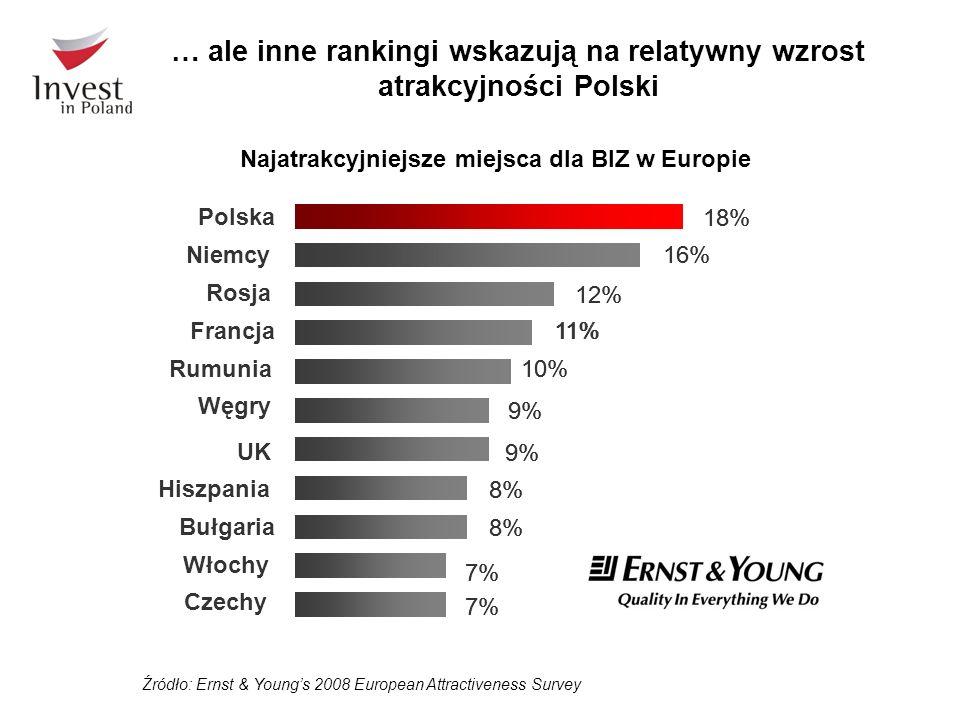 … ale inne rankingi wskazują na relatywny wzrost atrakcyjności Polski