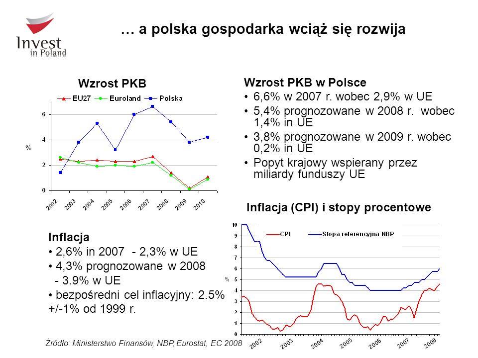 … a polska gospodarka wciąż się rozwija