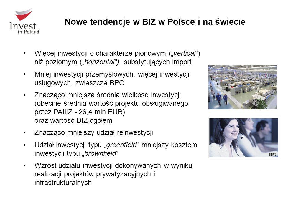 Nowe tendencje w BIZ w Polsce i na świecie