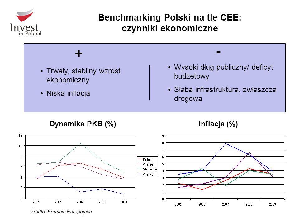 Benchmarking Polski na tle CEE: czynniki ekonomiczne