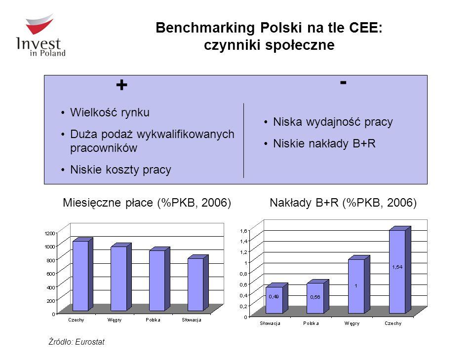 Benchmarking Polski na tle CEE: czynniki społeczne