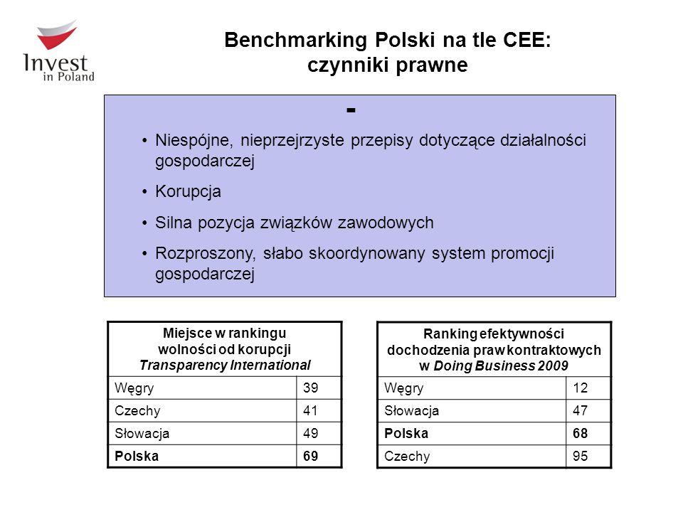 - Benchmarking Polski na tle CEE: czynniki prawne