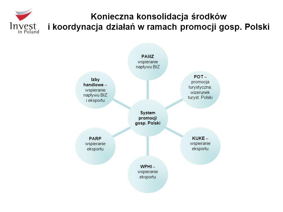 Konieczna konsolidacja środków i koordynacja działań w ramach promocji gosp. Polski