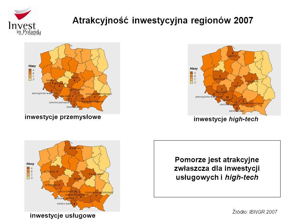 Atrakcyjność inwestycyjna regionów 2007 inwestycje przemysłowe