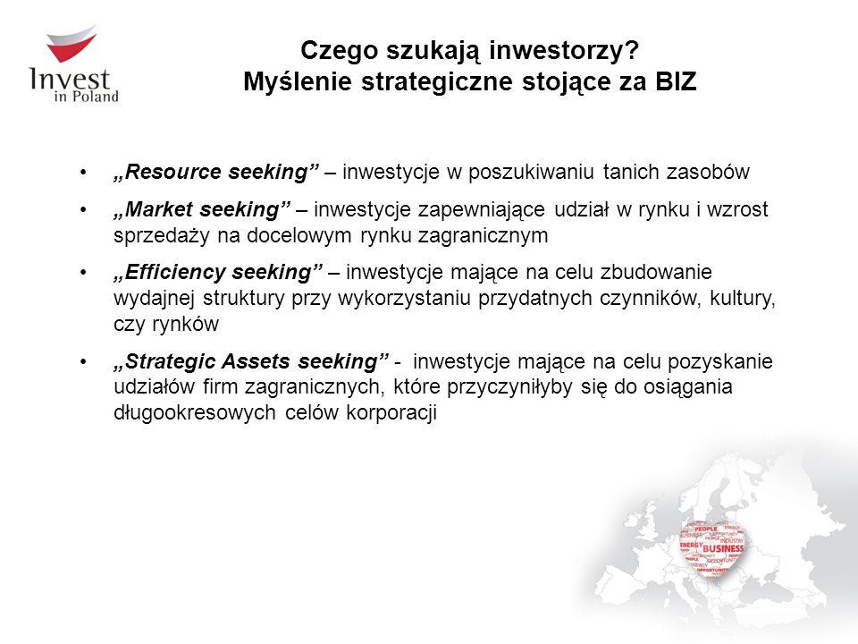 Czego szukają inwestorzy Myślenie strategiczne stojące za BIZ