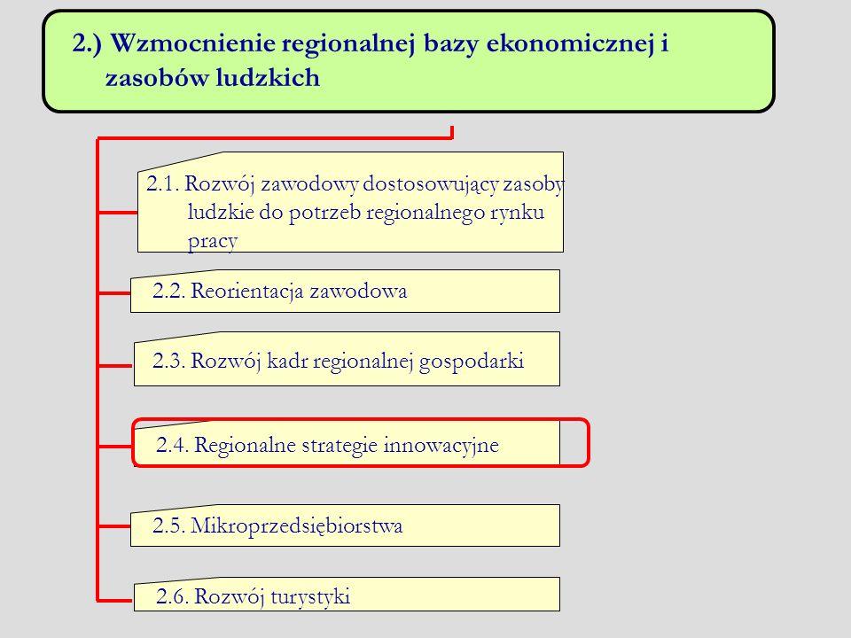 2.) Wzmocnienie regionalnej bazy ekonomicznej i zasobów ludzkich