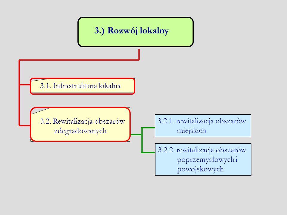 3.) Rozwój lokalny 3.1. Infrastruktura lokalna