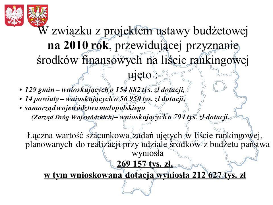 w tym wnioskowana dotacja wyniosła 212 627 tys. zł