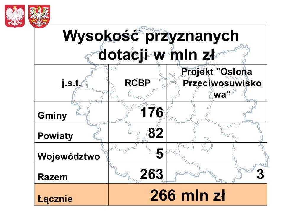 Wysokość przyznanych dotacji w mln zł 266 mln zł