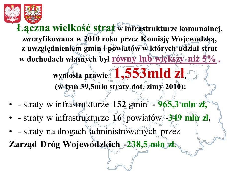 Łączna wielkość strat w infrastrukturze komunalnej, zweryfikowana w 2010 roku przez Komisję Wojewódzką, z uwzględnieniem gmin i powiatów w których udział strat w dochodach własnych był równy lub większy niż 5% , wyniosła prawie 1,553mld zł, (w tym 39,5mln straty dot. zimy 2010):