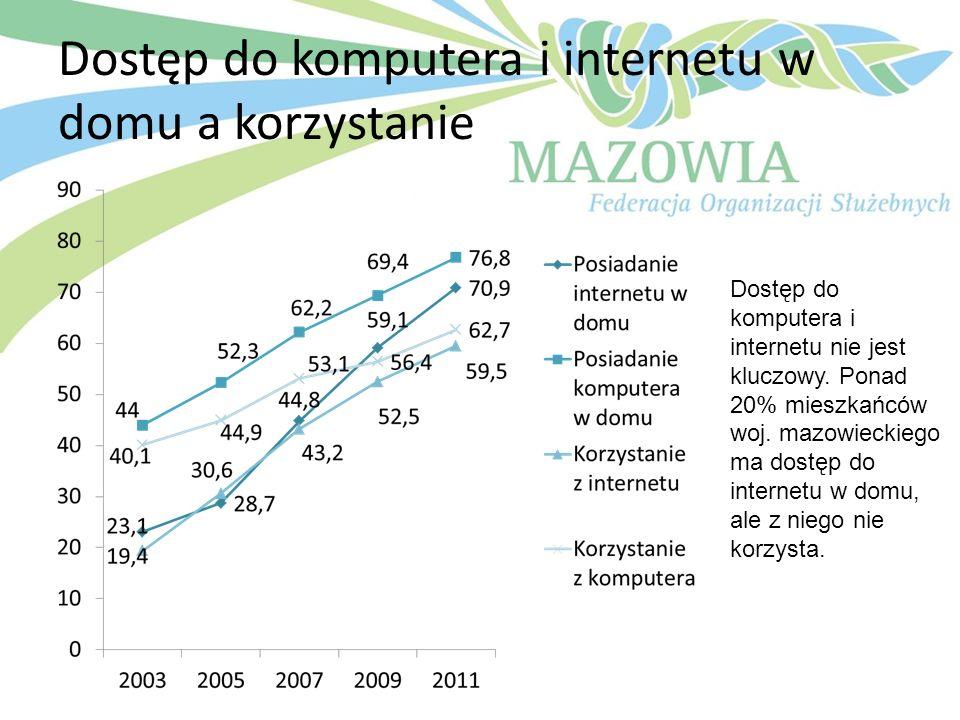 Dostęp do komputera i internetu w domu a korzystanie
