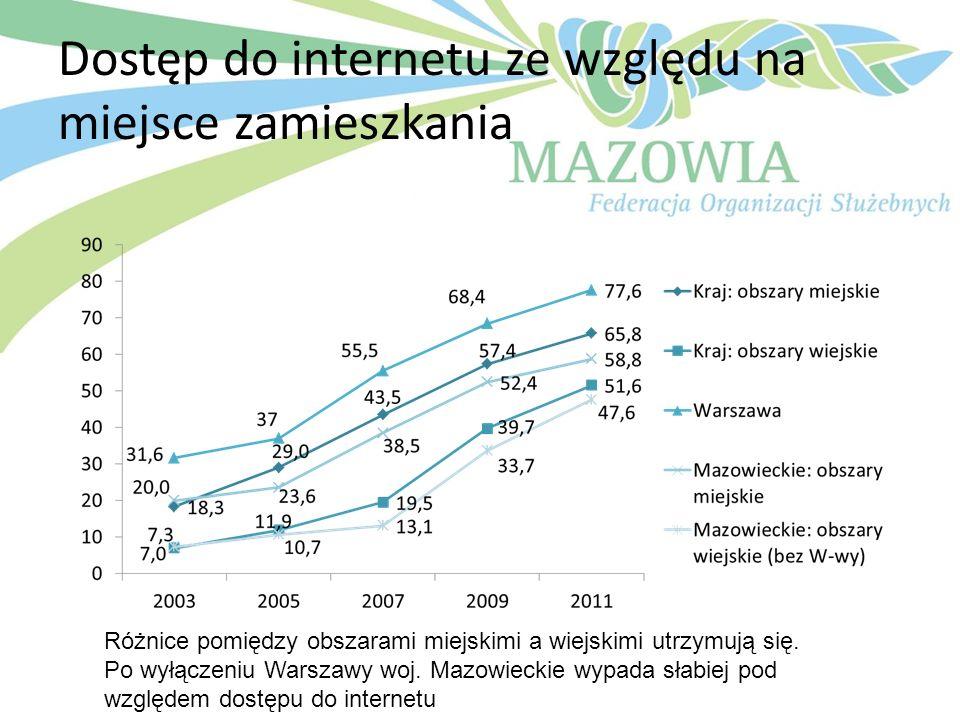 Dostęp do internetu ze względu na miejsce zamieszkania