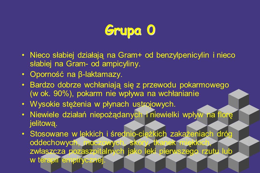 Grupa 0 Nieco słabiej działają na Gram+ od benzylpenicylin i nieco słabiej na Gram- od ampicyliny. Oporność na β-laktamazy.