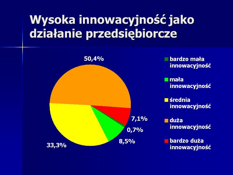 Wysoka innowacyjność jako działanie przedsiębiorcze