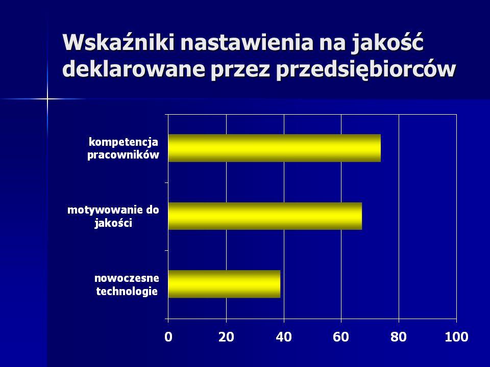 Wskaźniki nastawienia na jakość deklarowane przez przedsiębiorców