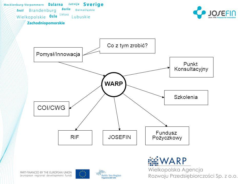 WARP COI/CWG Co z tym zrobić Pomysł/Innowacja Punkt Konsultacyjny