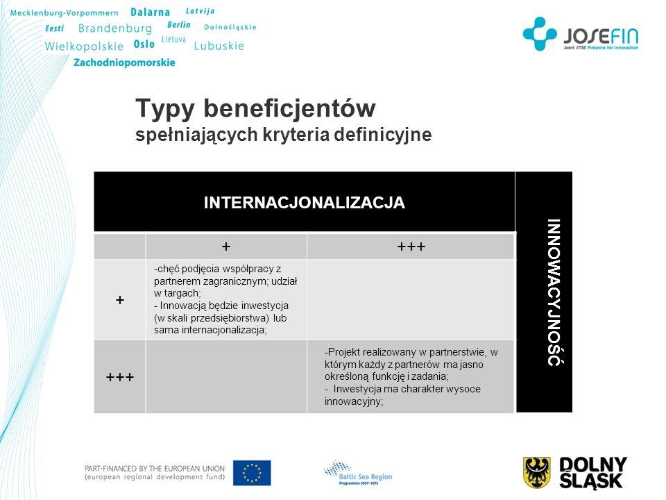 Typy beneficjentów spełniających kryteria definicyjne