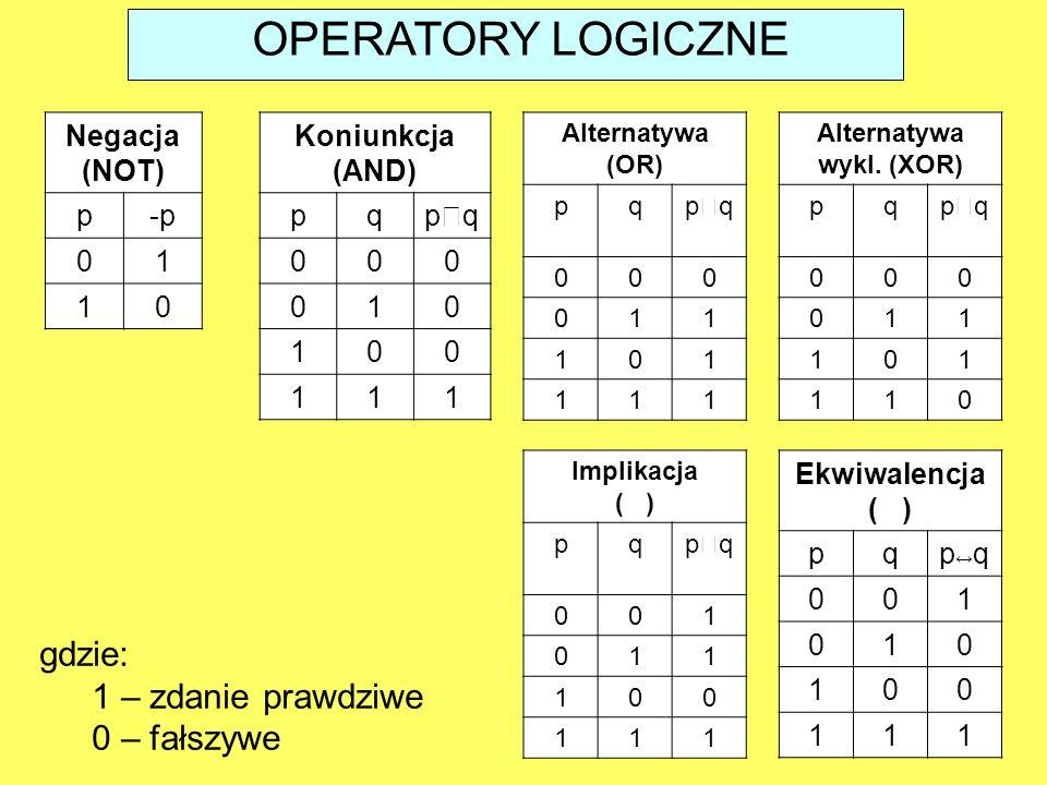 OPERATORY LOGICZNE gdzie: 1 – zdanie prawdziwe 0 – fałszywe