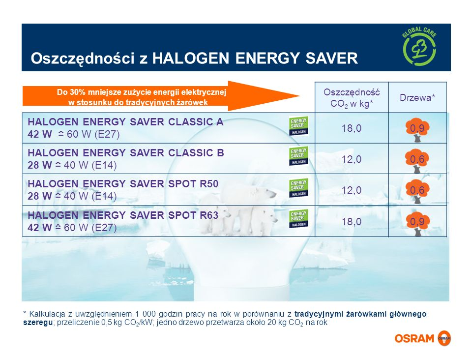 Oszczędności z HALOGEN ENERGY SAVER