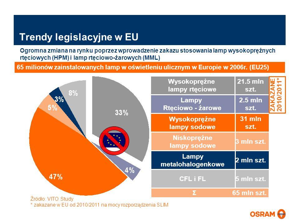 Trendy legislacyjne w EU
