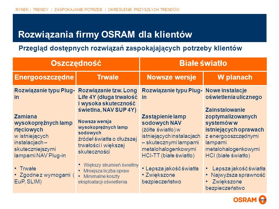 Rozwiązania firmy OSRAM dla klientów