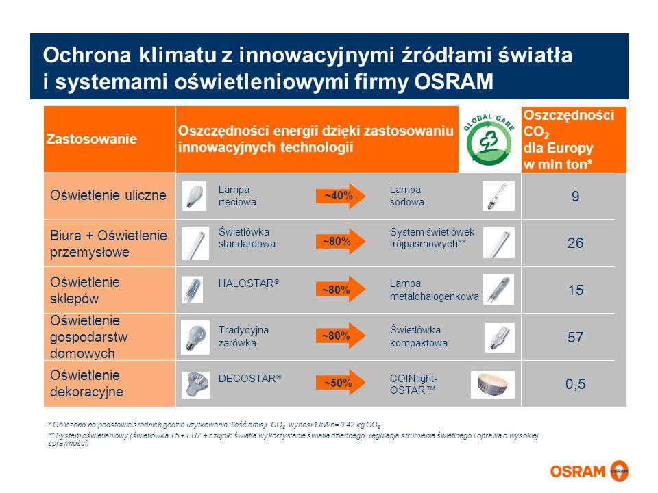 Ochrona klimatu z innowacyjnymi źródłami światła i systemami oświetleniowymi firmy OSRAM