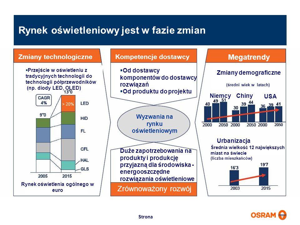 Wyzwania na rynku oświetleniowym Rynek oświetlenia ogólnego w euro