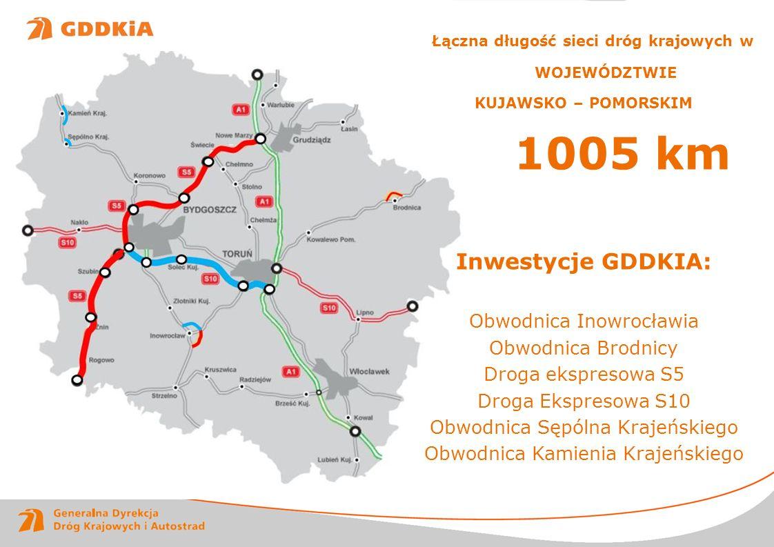 1005 km Łączna długość sieci dróg krajowych w WOJEWÓDZTWIE