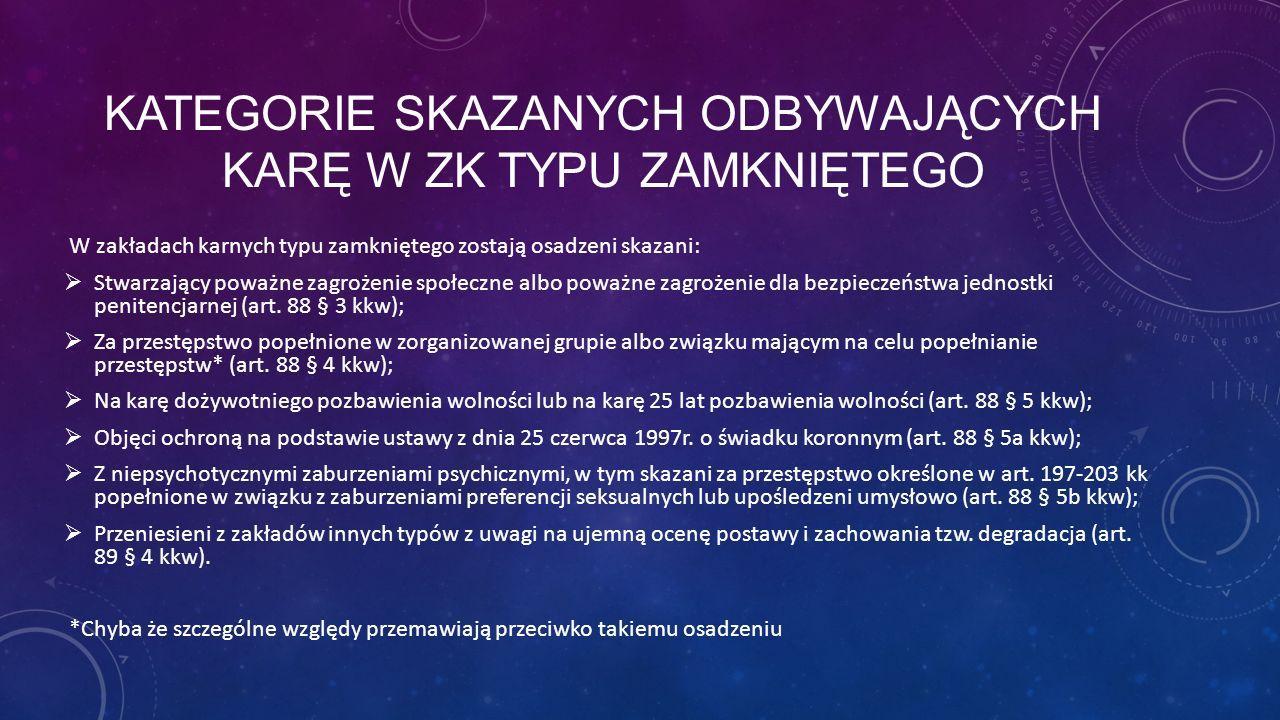 Kategorie Skazanych odbywających karę w ZK typu zamkniętego