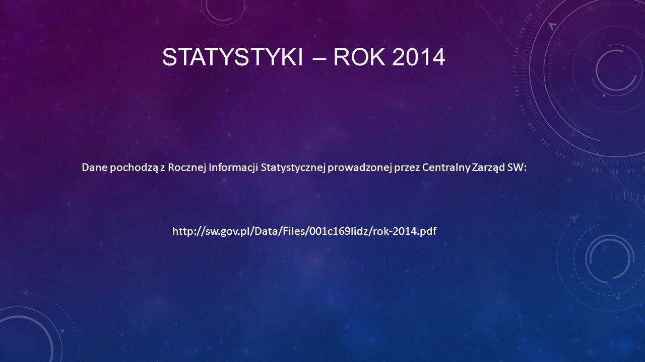 Statystyki – rok 2014 Dane pochodzą z Rocznej Informacji Statystycznej prowadzonej przez Centralny Zarząd SW:
