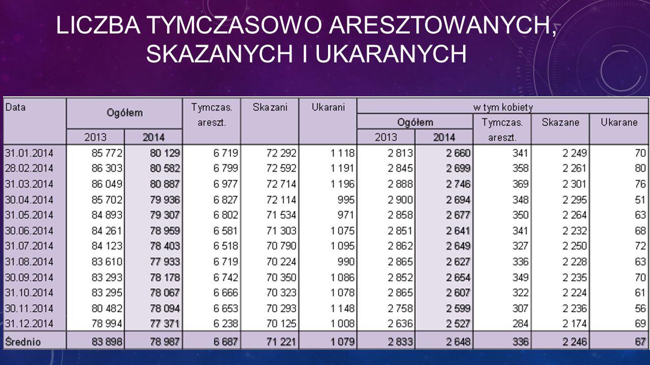 Liczba tymczasowo aresztowanych, skazanych i ukaranych