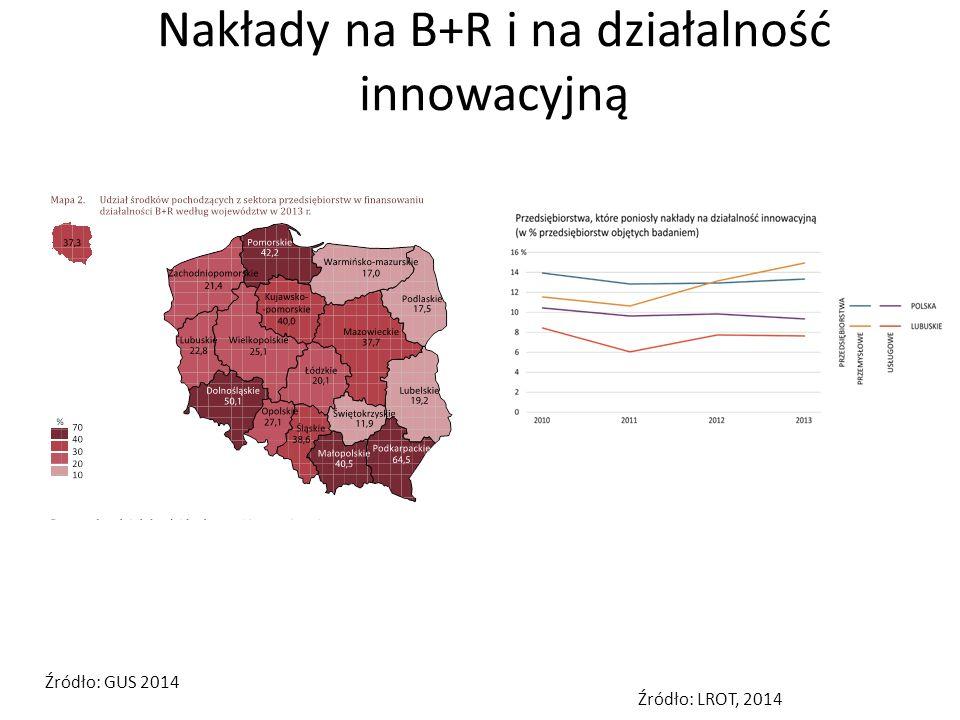 Nakłady na B+R i na działalność innowacyjną