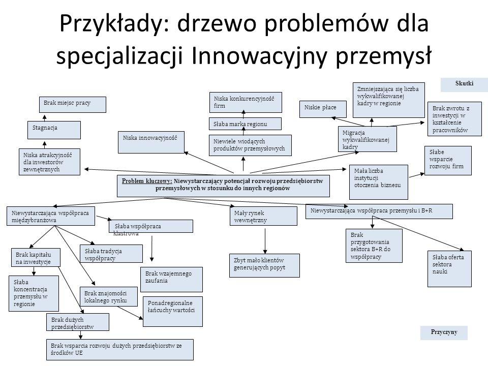 Przykłady: drzewo problemów dla specjalizacji Innowacyjny przemysł