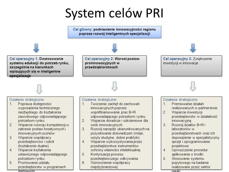 System celów PRI Cel główny: podniesienie innowacyjności regionu poprzez rozwój inteligentnych specjalizacji.