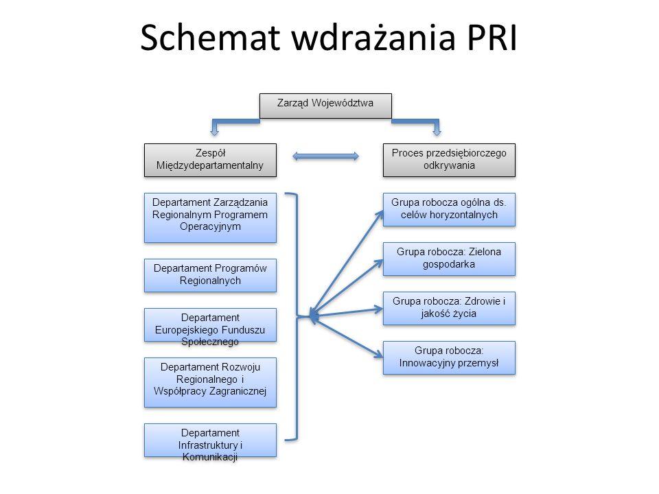 Schemat wdrażania PRI Zarząd Województwa Zespół Międzydepartamentalny