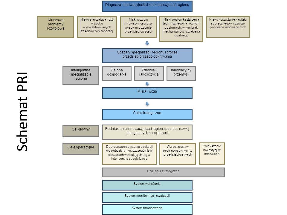 Schemat PRI Cel główny Cele operacyjne
