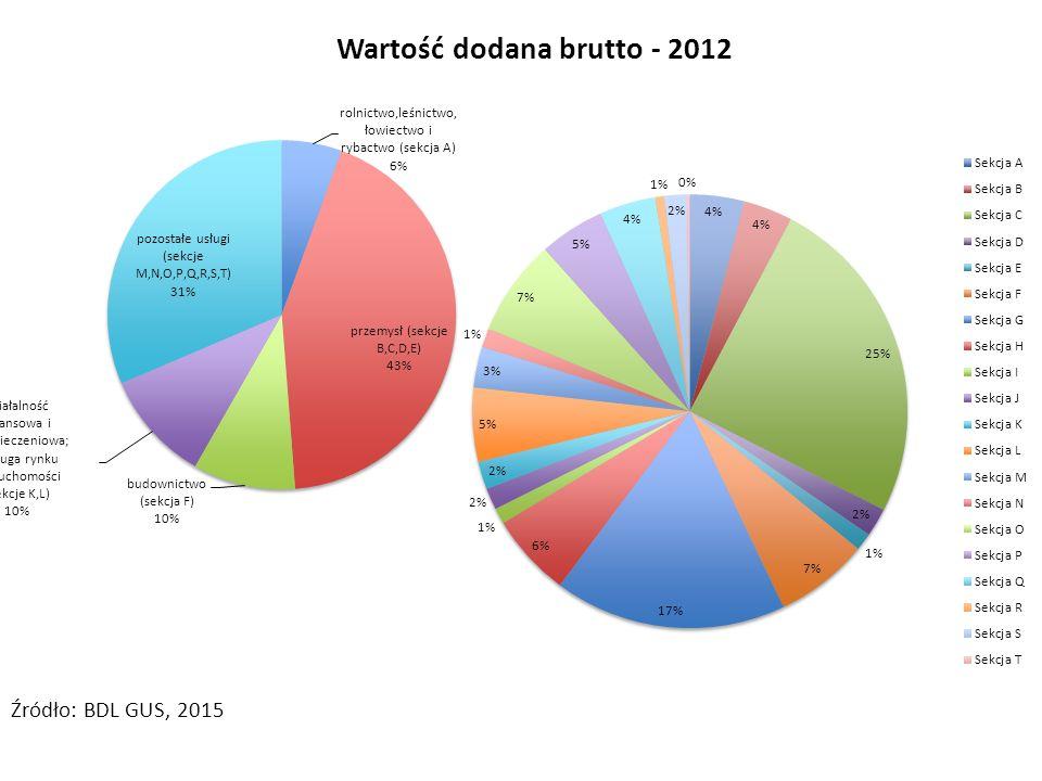 Wartość dodana brutto - 2012