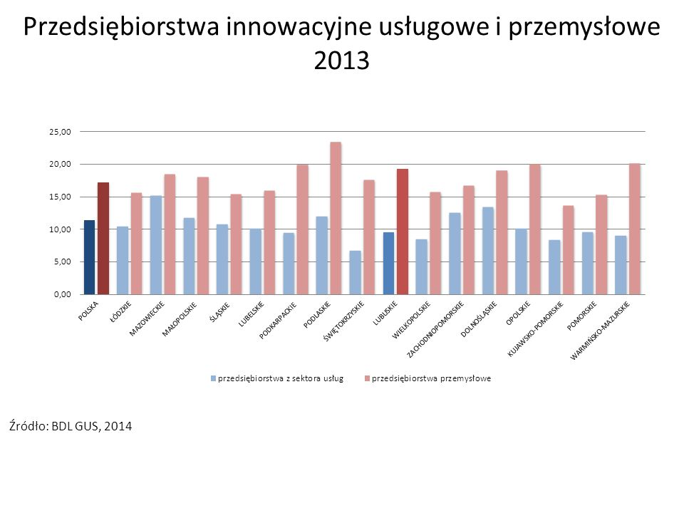 Przedsiębiorstwa innowacyjne usługowe i przemysłowe 2013