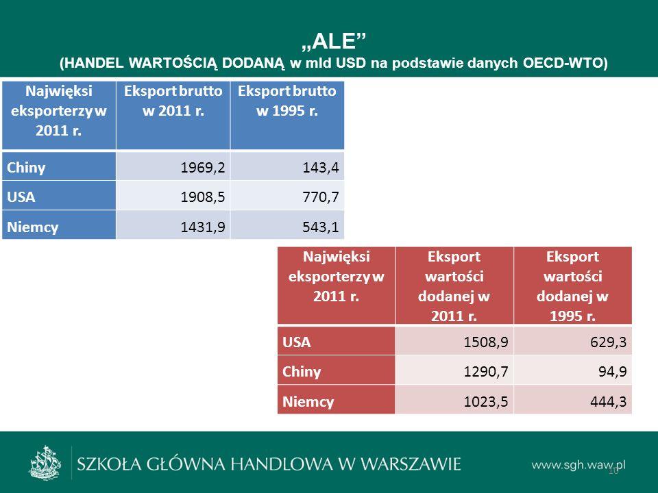 """""""ALE Najwięksi eksporterzy w 2011 r. Eksport brutto w 2011 r."""