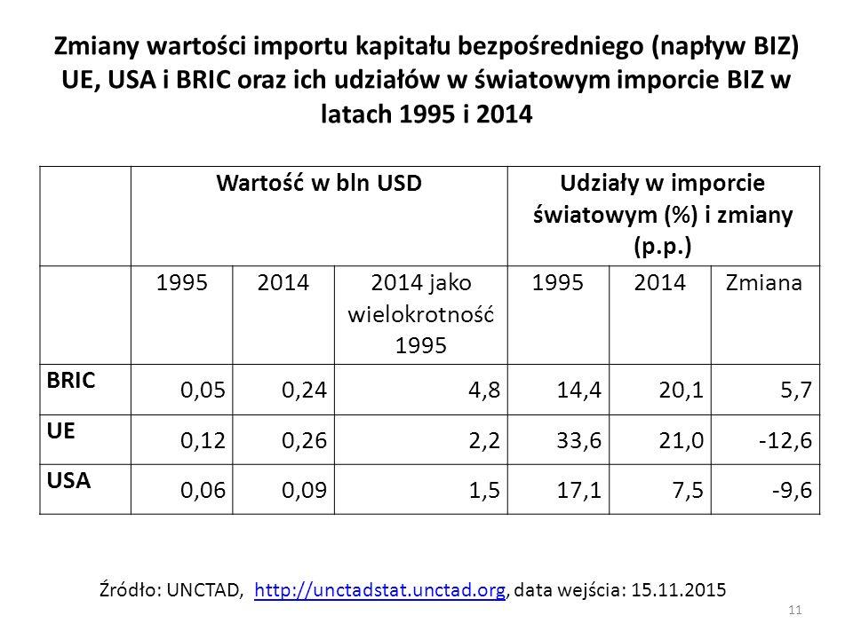 Udziały w imporcie światowym (%) i zmiany (p.p.)