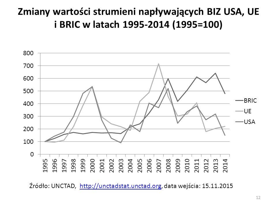 Zmiany wartości strumieni napływających BIZ USA, UE i BRIC w latach 1995-2014 (1995=100)