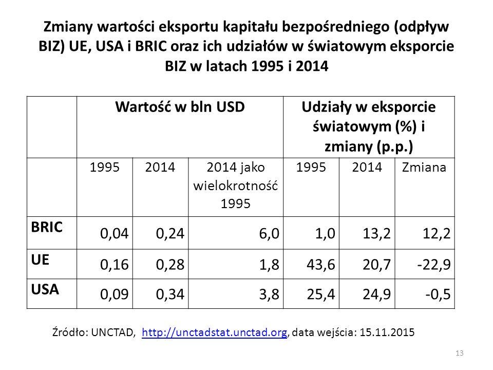 Udziały w eksporcie światowym (%) i zmiany (p.p.)