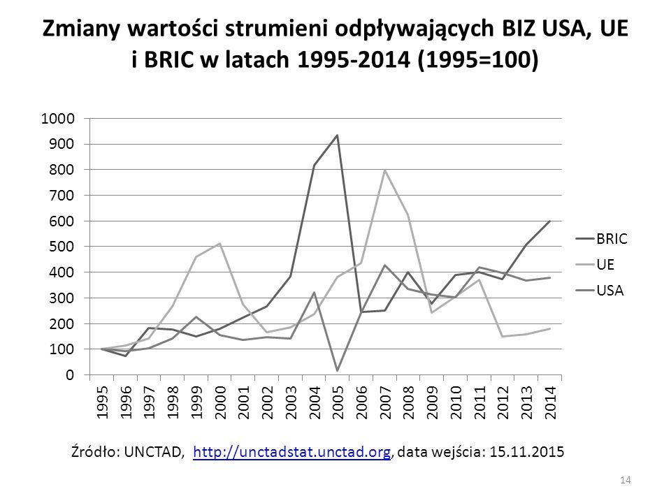 Zmiany wartości strumieni odpływających BIZ USA, UE i BRIC w latach 1995-2014 (1995=100)