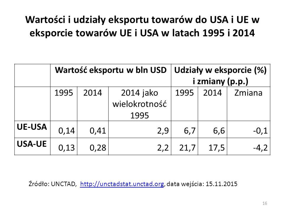 Wartość eksportu w bln USD Udziały w eksporcie (%) i zmiany (p.p.)
