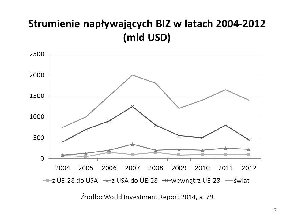 Strumienie napływających BIZ w latach 2004-2012 (mld USD)