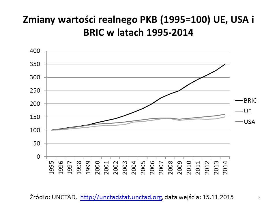 Zmiany wartości realnego PKB (1995=100) UE, USA i BRIC w latach 1995-2014