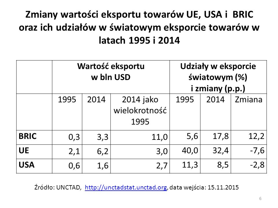 Udziały w eksporcie światowym (%)
