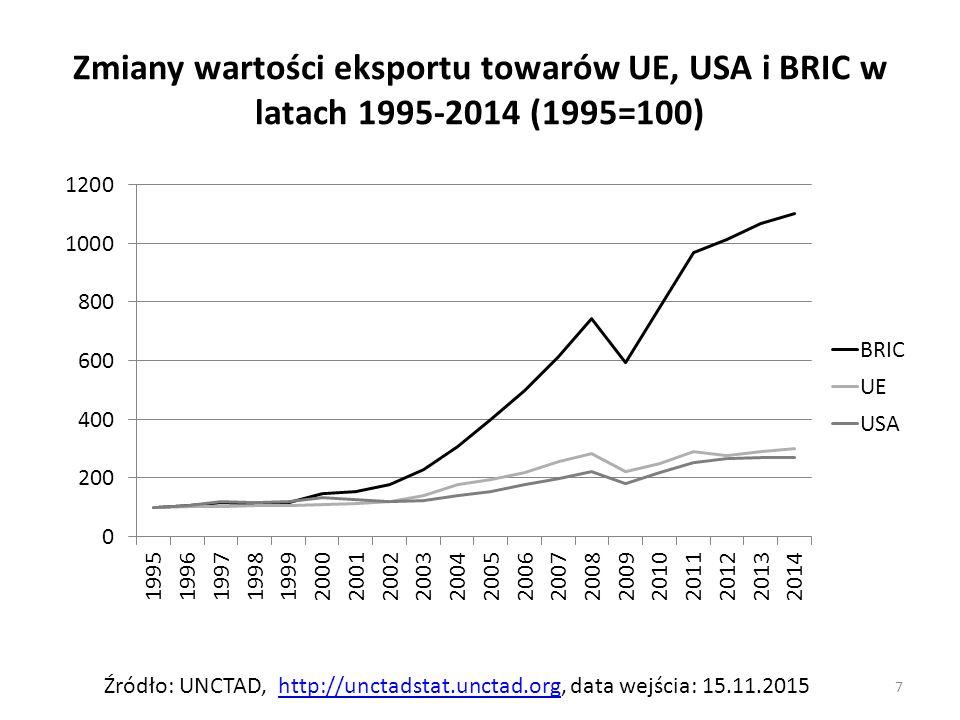 Zmiany wartości eksportu towarów UE, USA i BRIC w latach 1995-2014 (1995=100)